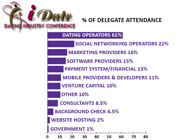 Online Dating Industry Delegate Attendee Types