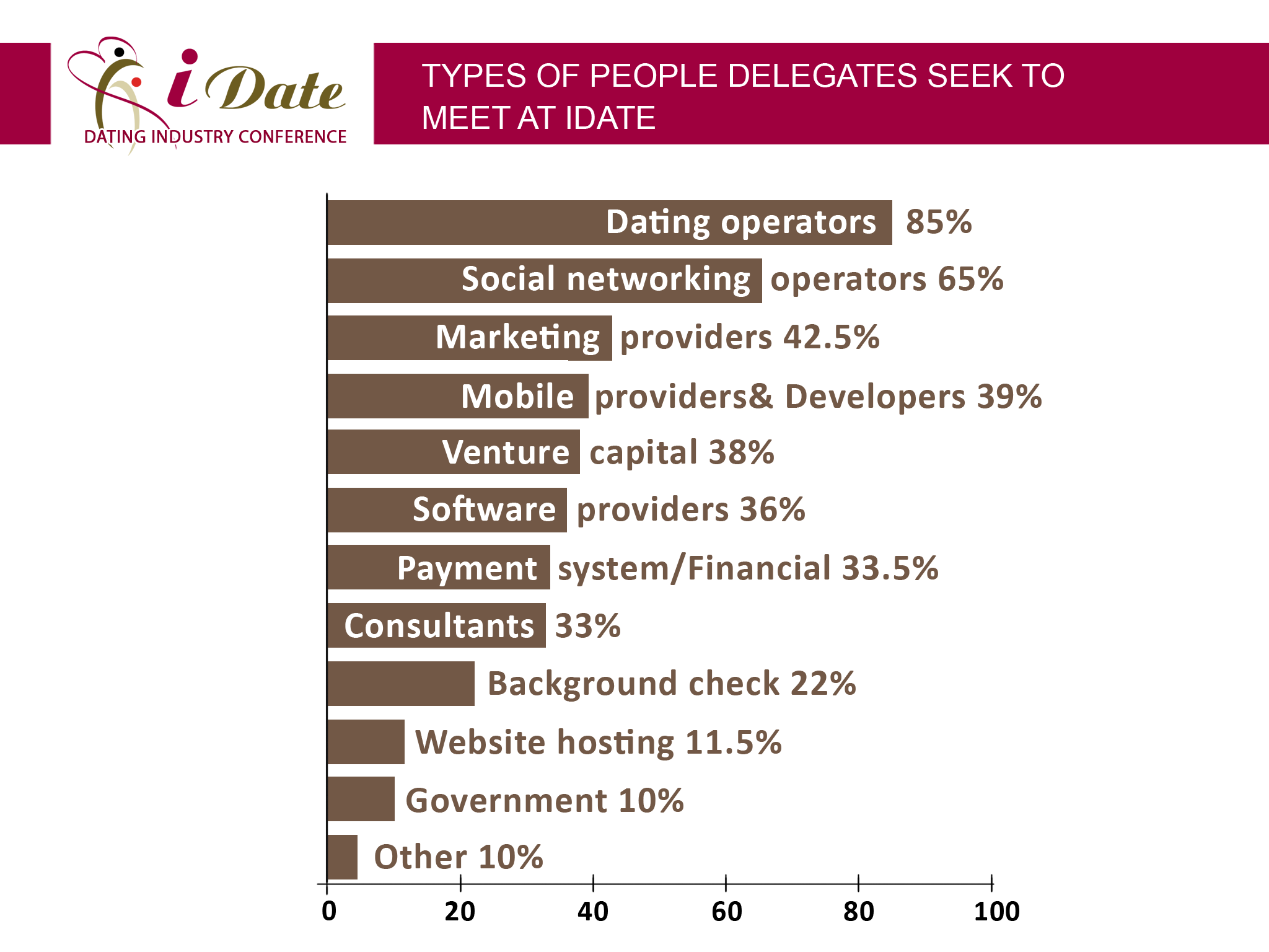 Online dating companies market share